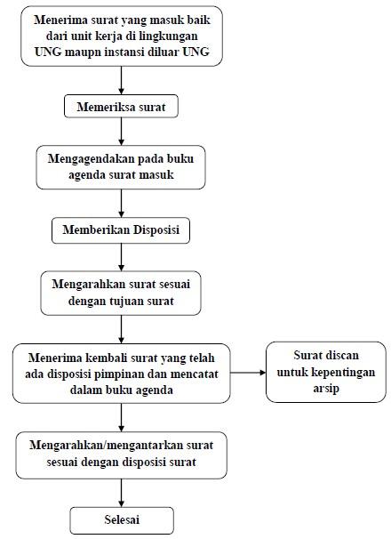 Standar Operasional Prosedur Sop Tata Usaha